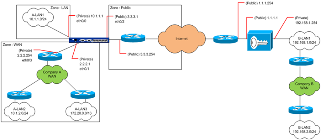 Juniper : Setting up an IPSec VPN tunnel between a Juniper