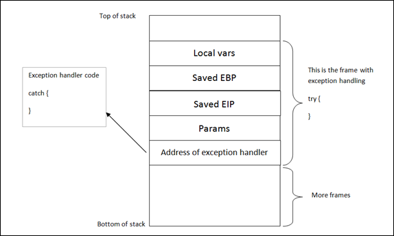 Exploit writing tutorial part 3 : SEH Based Exploits