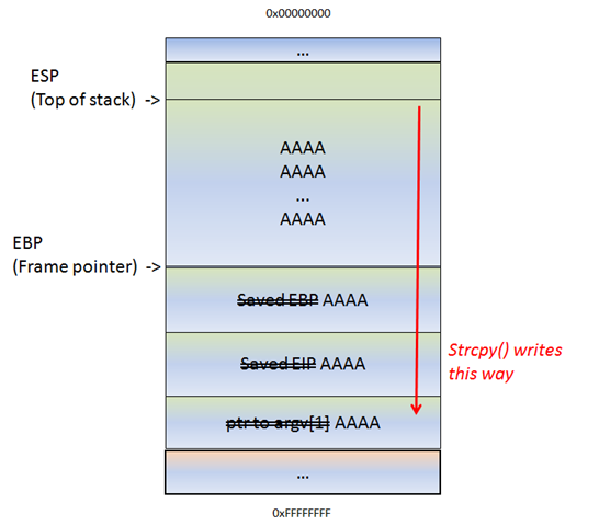 Exploit writing tutorial part 1 : Stack Based Overflows